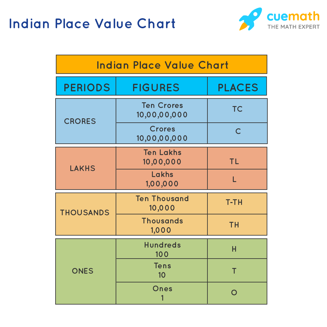 Indian Place Value Chart is grouped into four periods: Ones, Thousands, Lakhs and Crores.