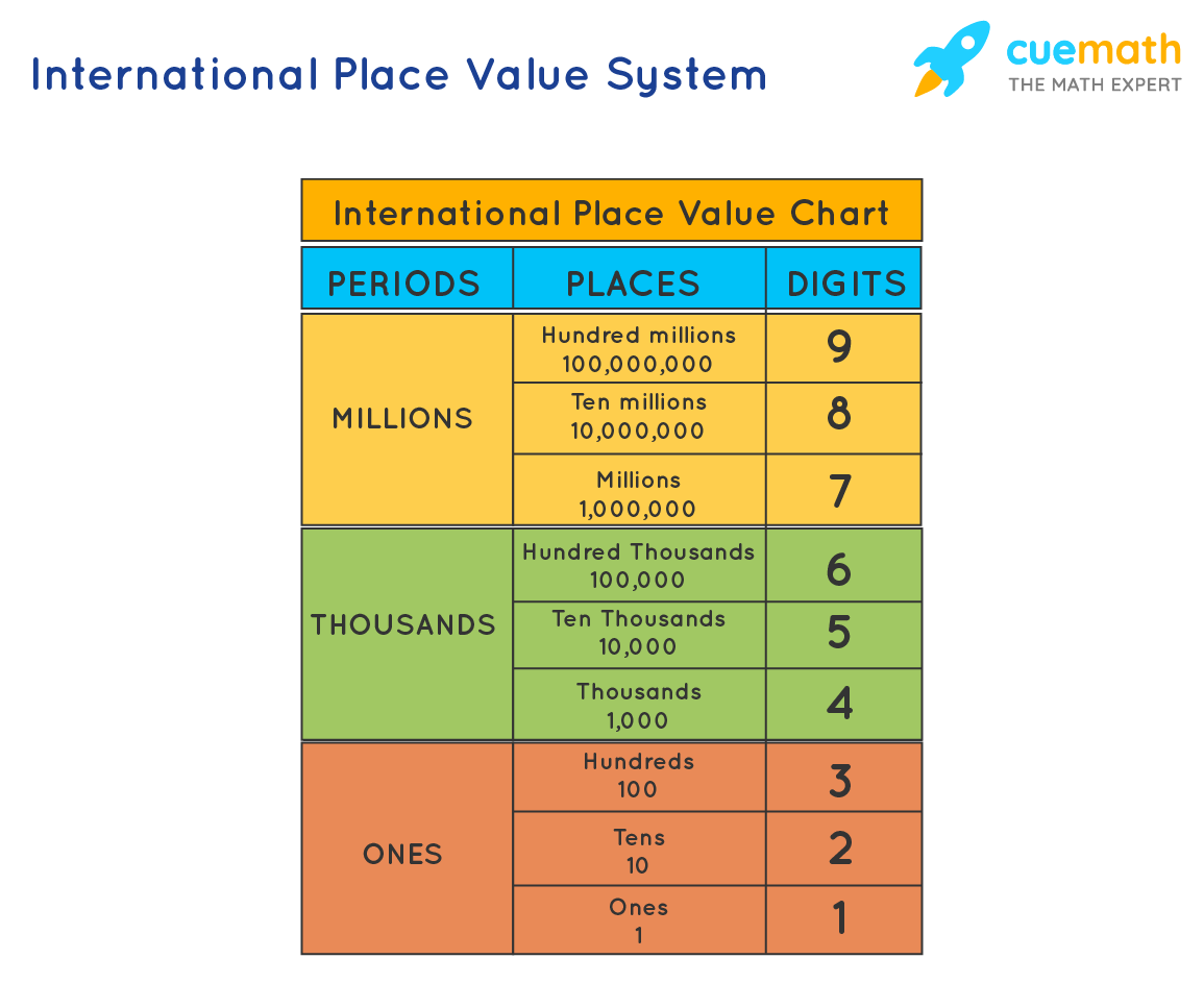 International Place Value Chart is grouped into three periods: ones, thousands and millions.