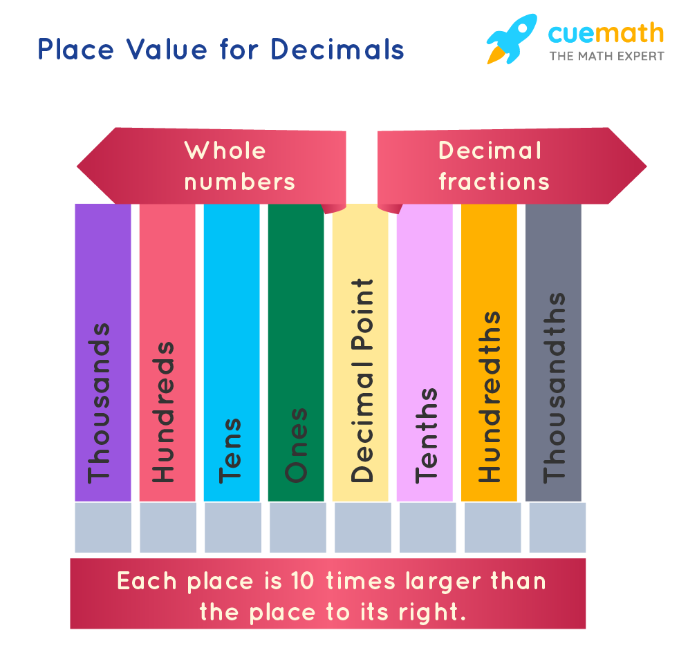 Place Value Chart for Decimals
