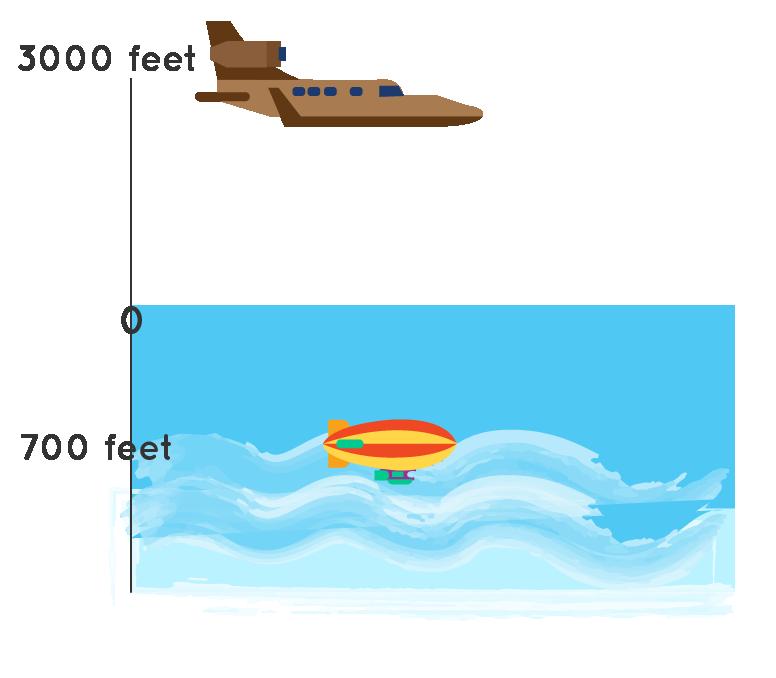 integer example