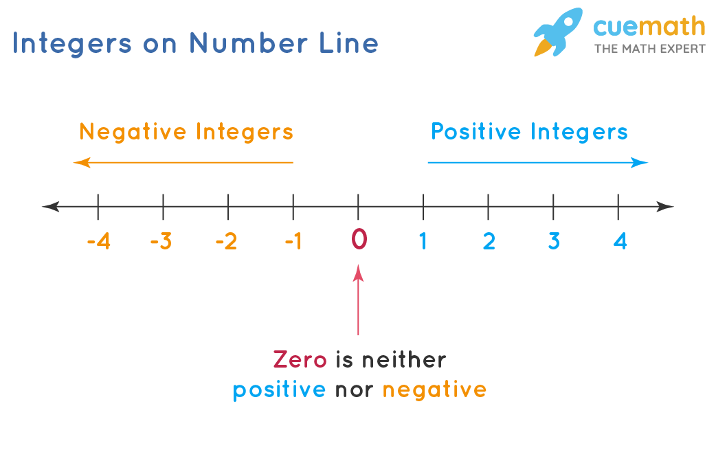 Number line and Integers
