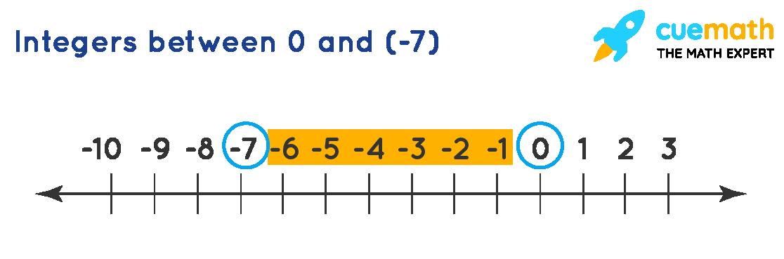 integers between 0 and -7