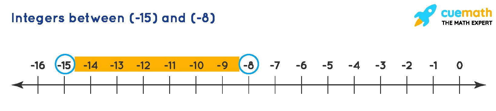 integersbetween -15 and -8