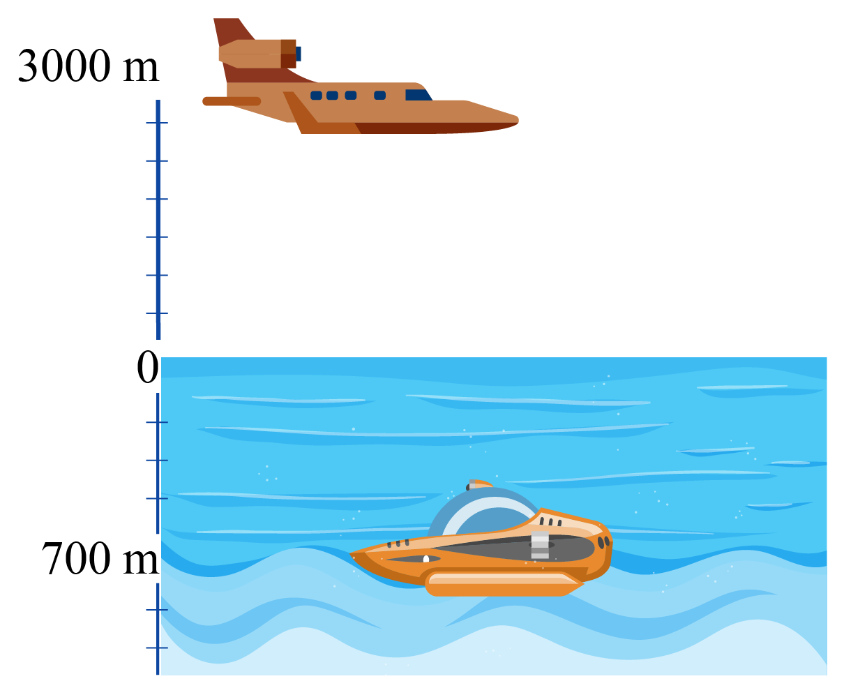 Integers problem example