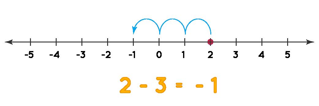 integer example 2