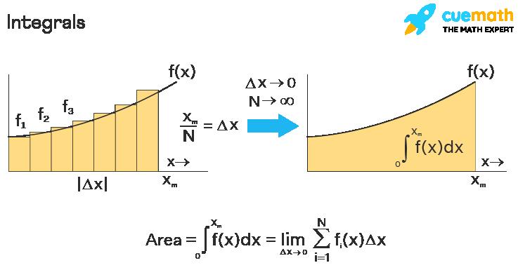 Integrals- Area under the curve
