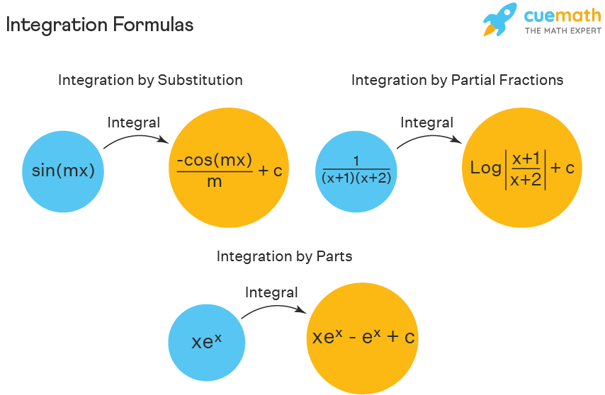 integration formulas of different methods of integration
