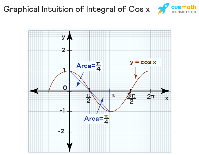 Geometric Intuition of Integral of cos x