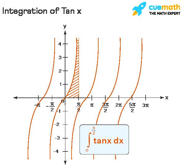 definite integration of tan x