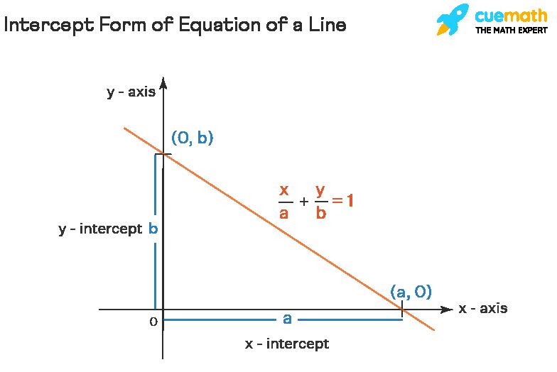 Intercept Form of Equation of a Line