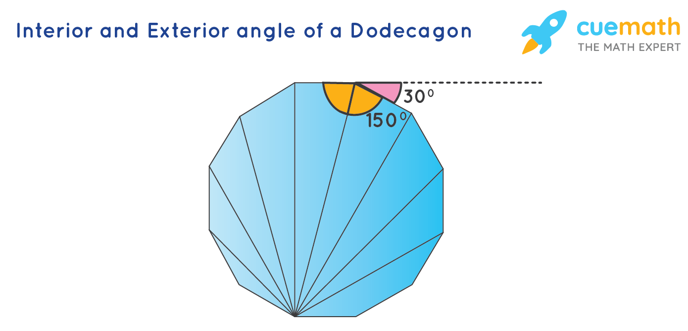 Interior and Exterior angle of a dodecagon