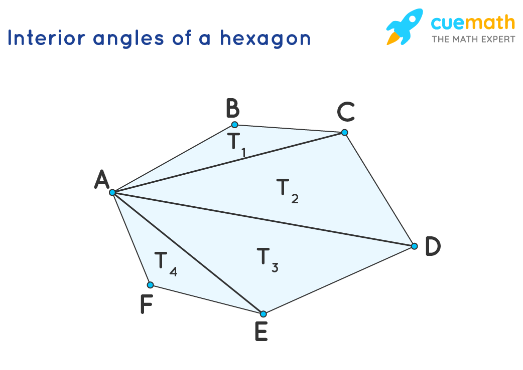interior angles of an hexagon