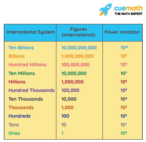 International number system