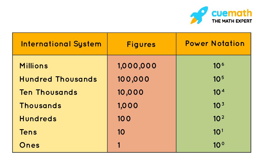 Numbers Upto 7-DigitsInternational Number System
