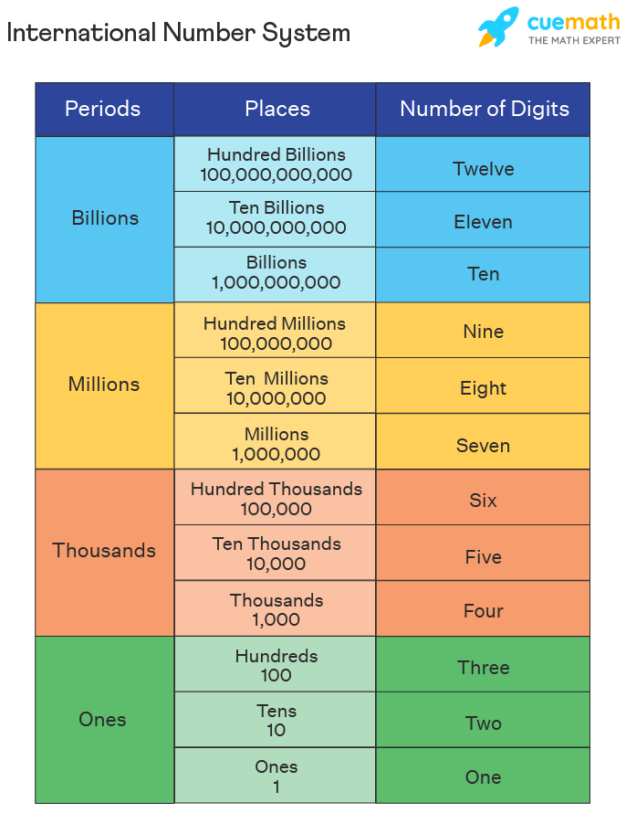 International Number System Chart