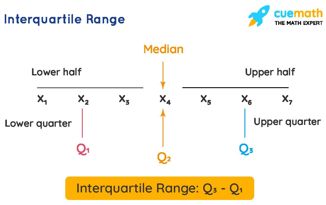 Interquartile Range Formula