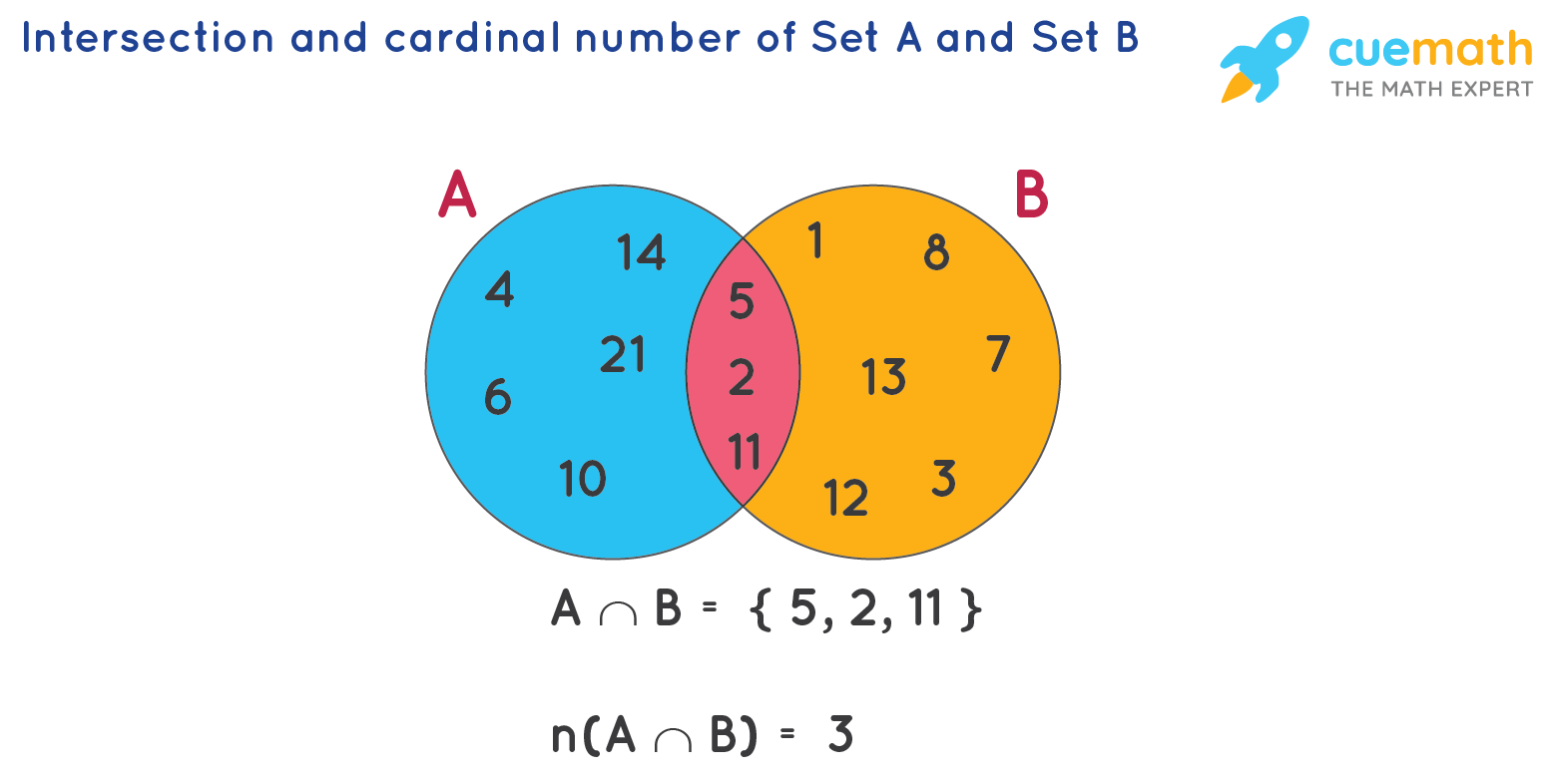 Intersection and Cardinal Number of Sets