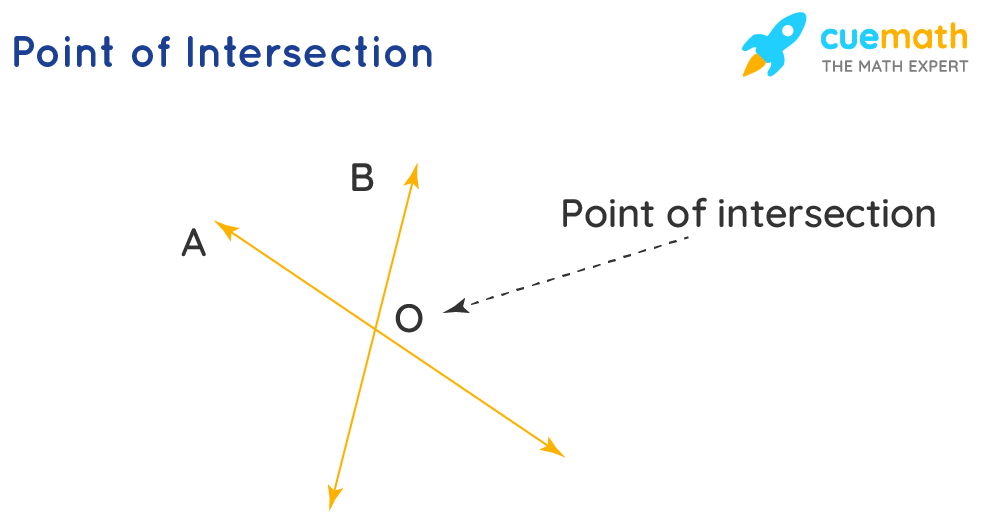 Point of intersection of lines A and B