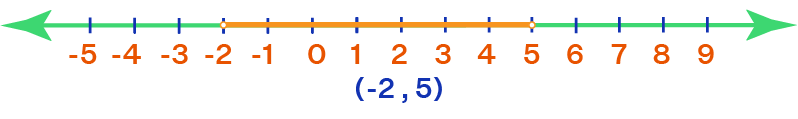 Example of Interval notation (-2, 5)