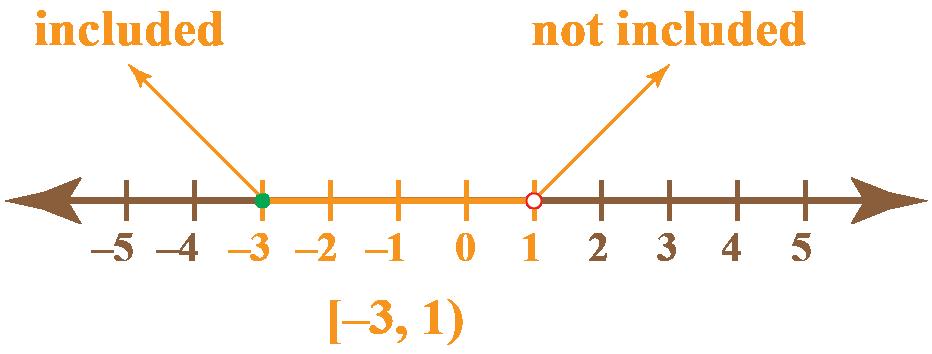 Interval notation calculator