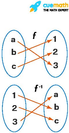 Inverse Function Calculator