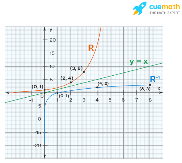 inverse relation of a graph
