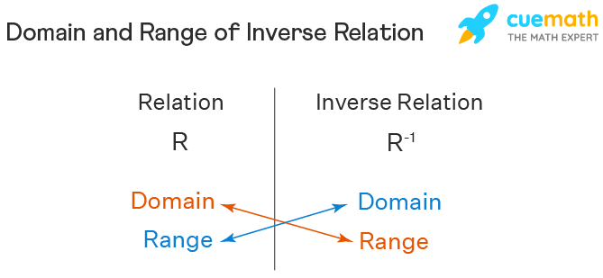 Domain and Range of Inverse Relation