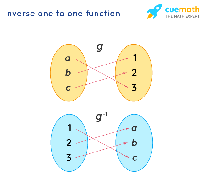 Inverse one to one function