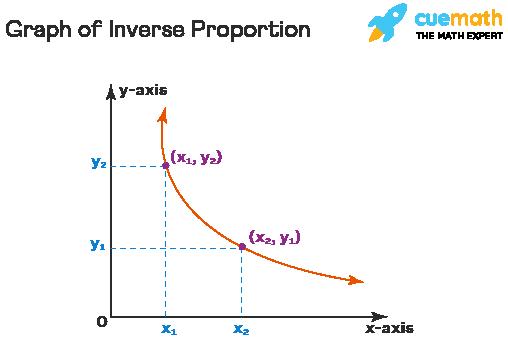 Inverse proportion graph