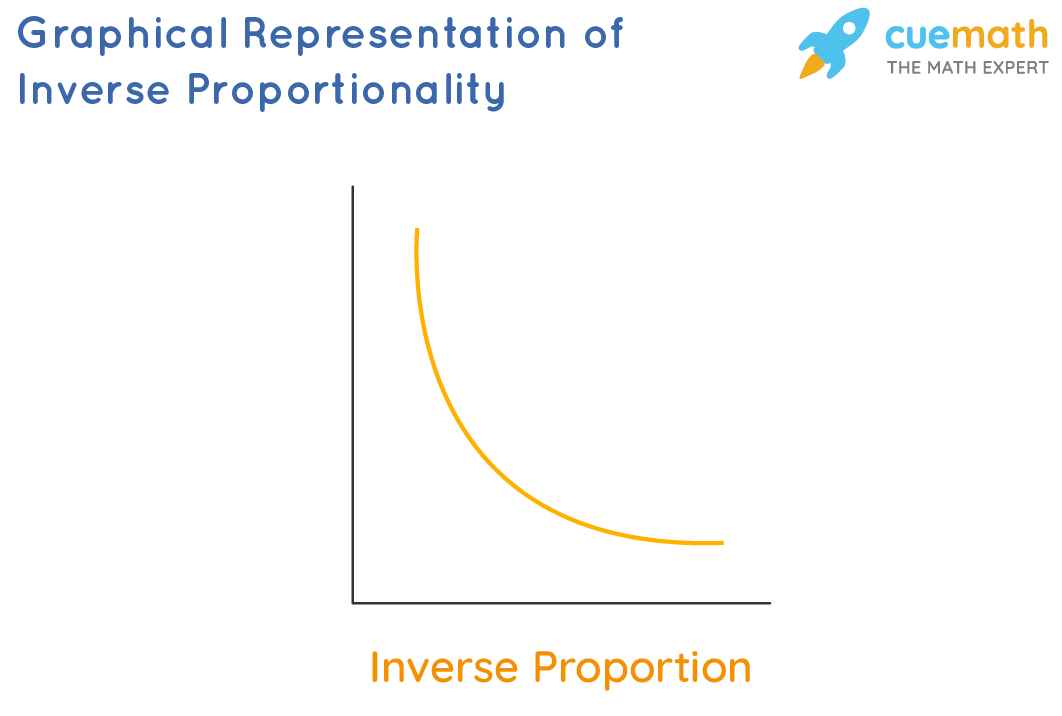 graph of inverse proportion