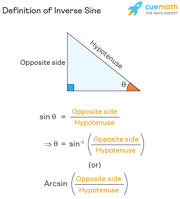 Inverse sin or arc sin or sin inverse of x definition