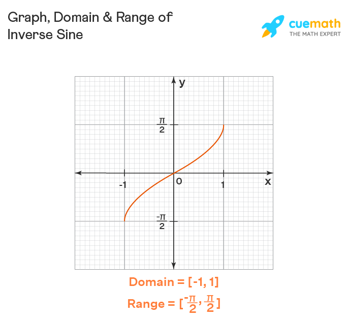 Domain and range of arsin (or) sin inverse of x. Graph of inverse sine is also shown