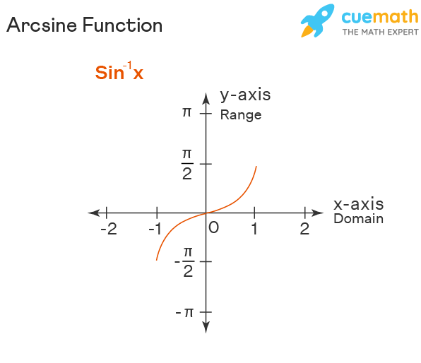 Graph of Sin-1x