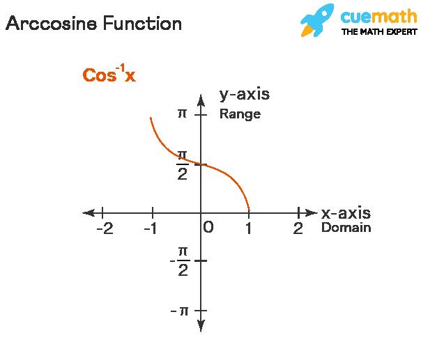 graph of inverse cosine function