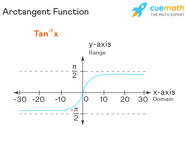graph of inverse tan function