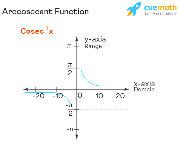 Graph of Inverse Sec Function