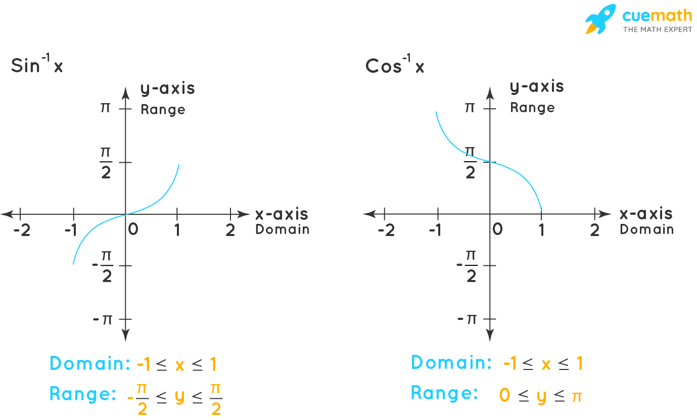 Graph of Sin-1x and Cos-1x
