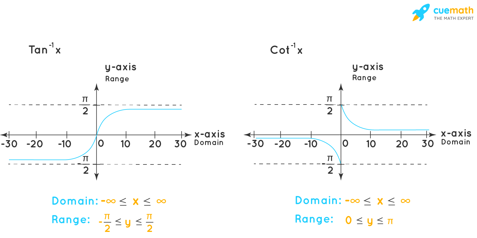 Graph of Tan-1x and Cot-1x