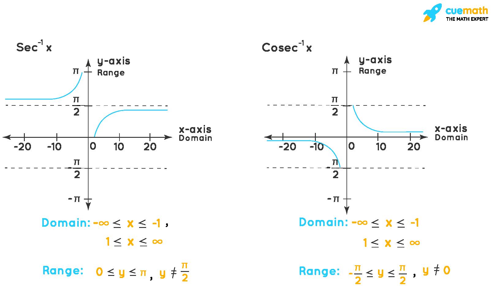 Graph of Sec-1x and Cosec-1x
