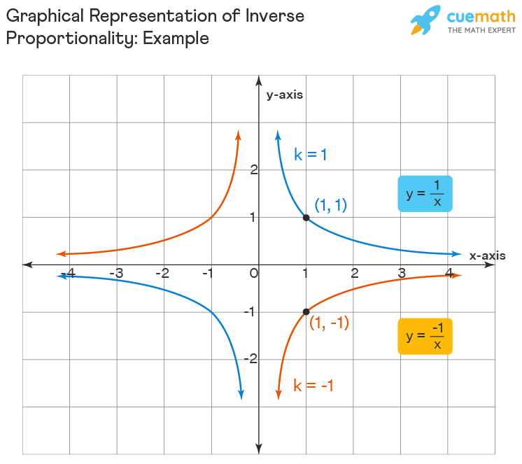 graphical representation of inversely proportional relation