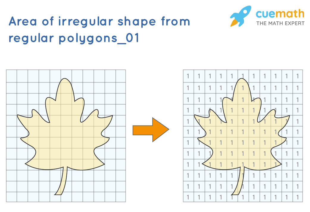 Finding area of an irregular shape from areas of regular polygons