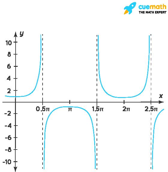 Graph of sec t