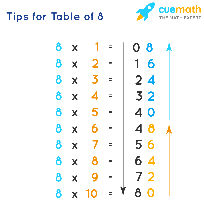 Tips for Table of 8