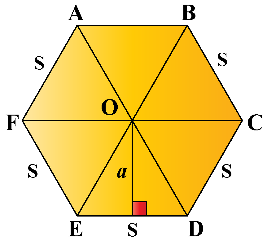 Area of a regular polygon: Regular Hexagon