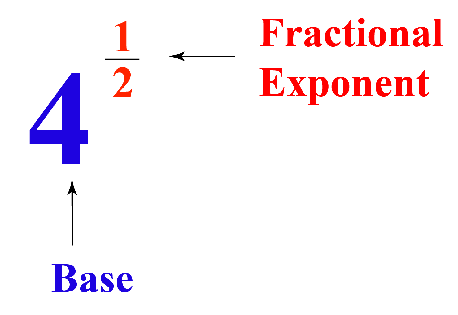 Fractional exponent