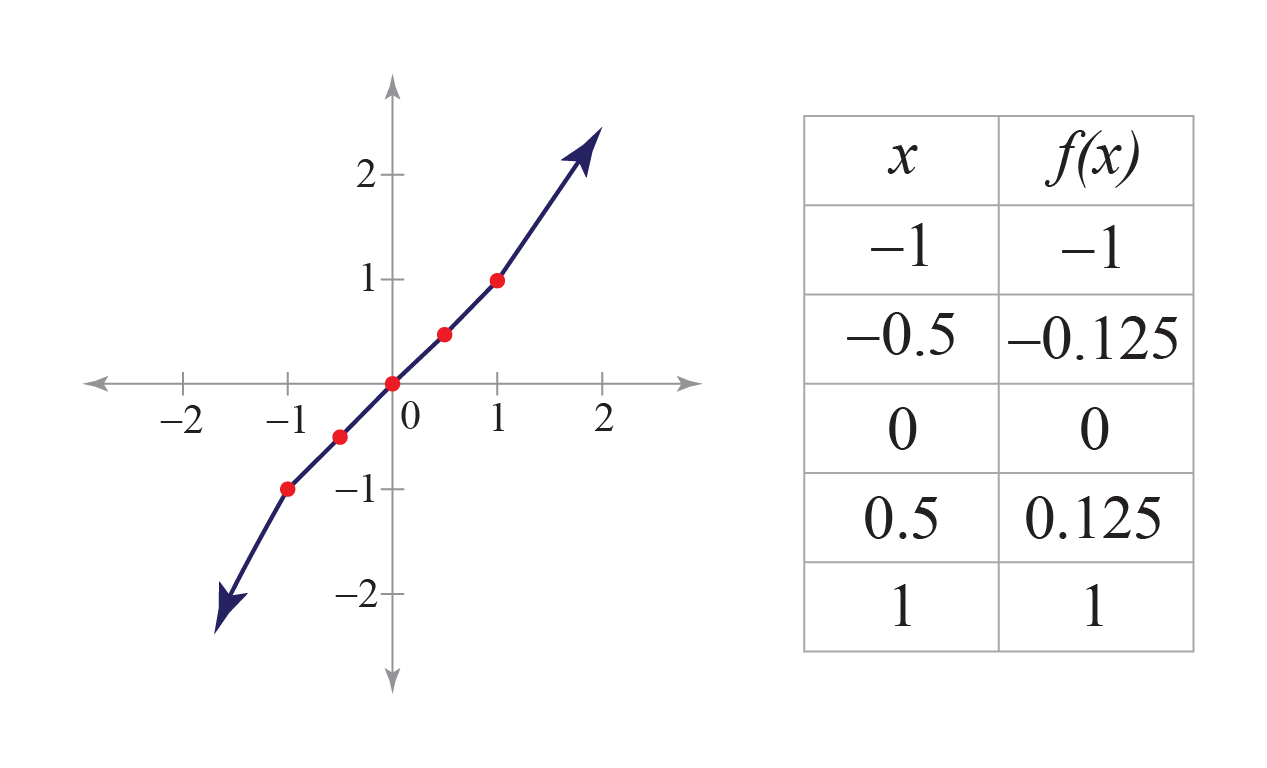 Cubic Function