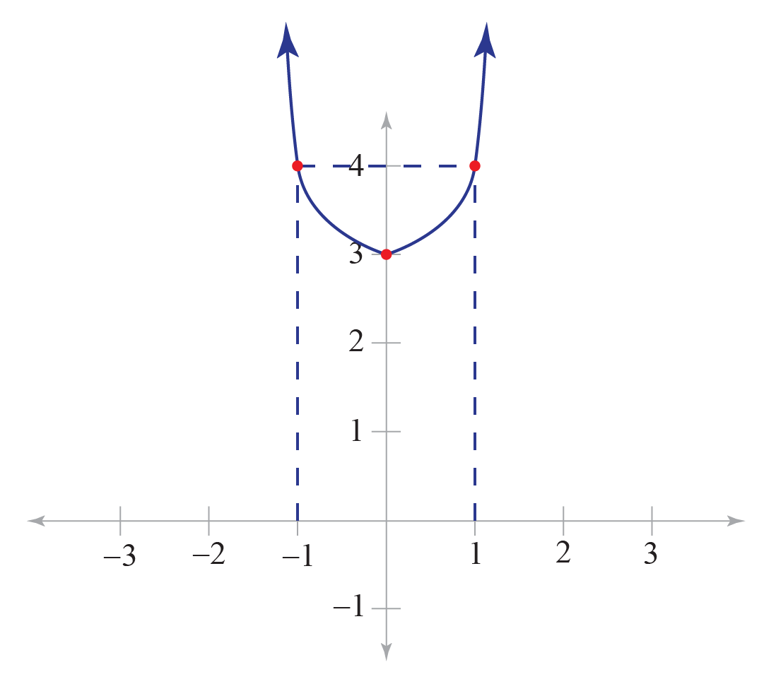 Graphing Functions: Solved Example