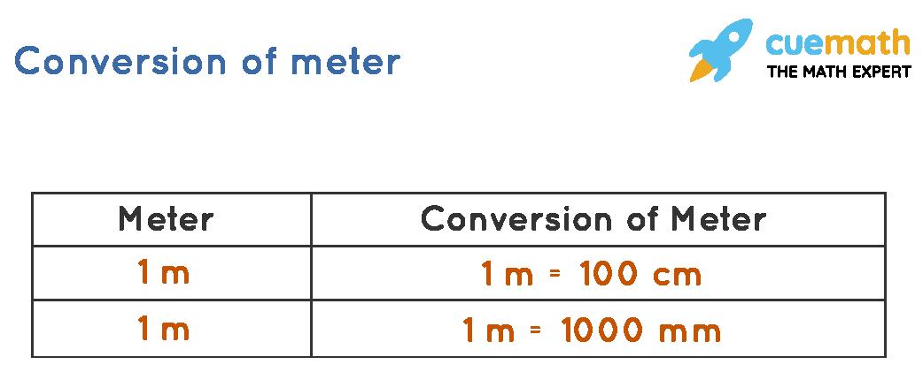 Converting meter into centimetersand millimeters