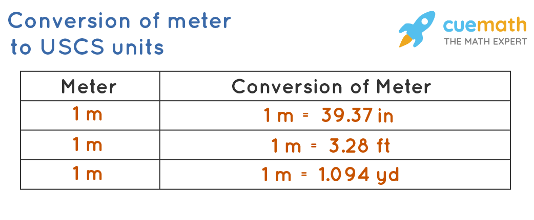 Converting meter into inches, feet and yards