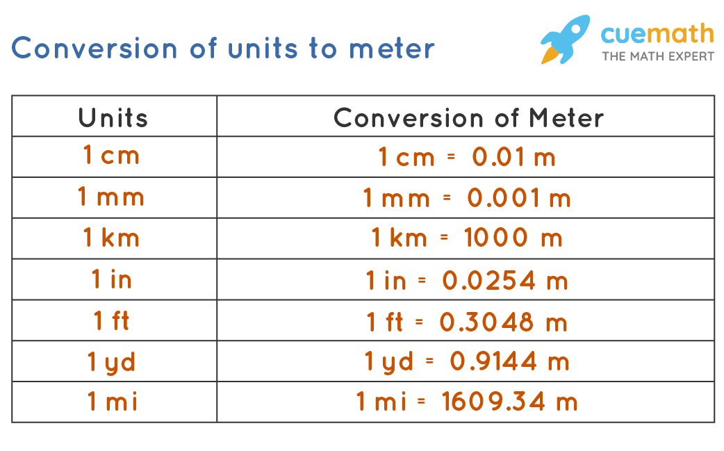 Converting units to meter